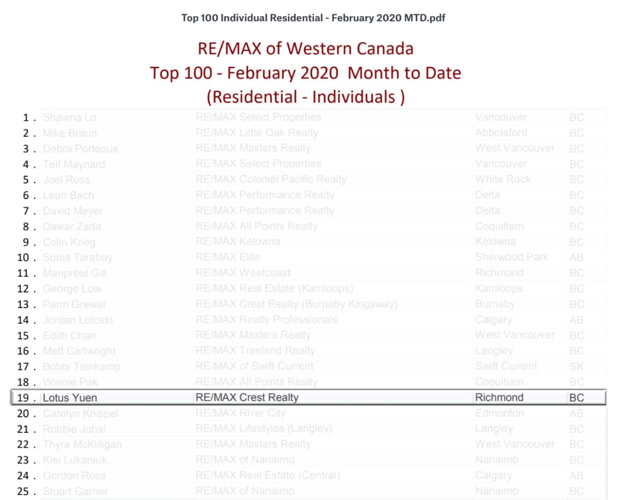 Top 100 Realtors of RE/MAX Western Canada in Feb 2020